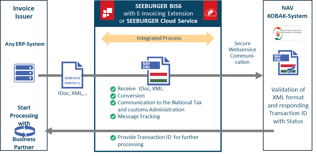 B2T E-Invoicing in Hungary with the NAV KOBAK-System