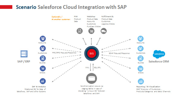 Salesforce Integration SAP